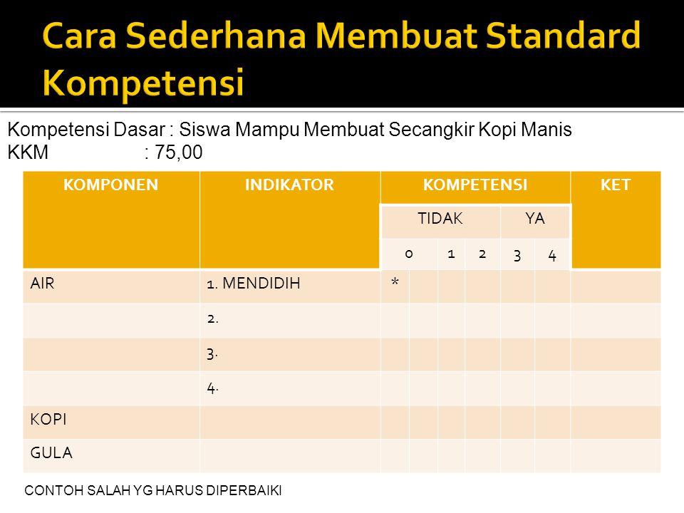 Kompetensi Dasar : Siswa Mampu Membuat Secangkir Kopi Manis KKM: 75,00 KOMPONENINDIKATORKOMPETENSIKET TIDAKYA 01234 AIR1. MENDIDIH* 2. 3. 4. KOPI GULA