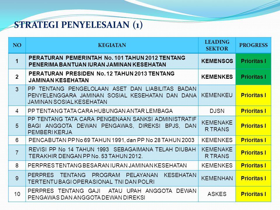 STRATEGI PENYELESAIAN (1) NOKEGIATAN LEADING SEKTOR PROGRESS 1 PERATURAN PEMERINTAH No. 101 TAHUN 2012 TENTANG PENERIMA BANTUAN IURAN JAMINAN KESEHATA