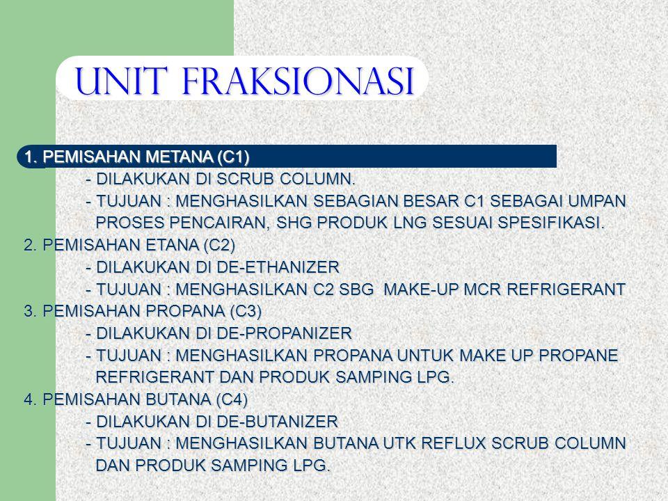 1.PEMISAHAN METANA (C1) - DILAKUKAN DI SCRUB COLUMN.