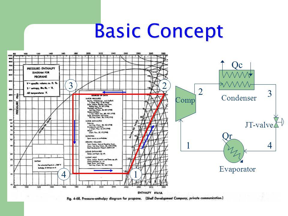 Basic Concept Qc Qr 14 3 2 Evaporator Condenser Comp JT-valve 1 23 4