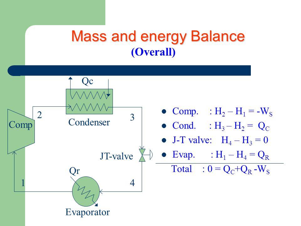  Comp.: H 2 – H 1 = -W S  Cond. : H 3 – H 2 = Q C  J-T valve:H 4 – H 3 = 0  Evap.