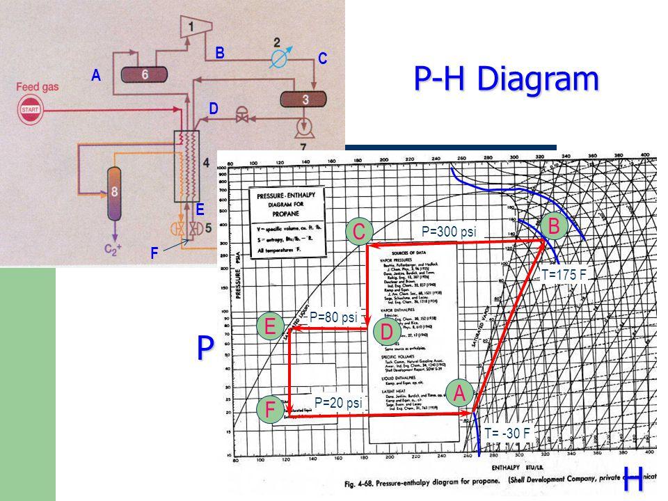 A D C B E F T=175 F P=300 psi P=80 psi P=20 psi T= -30 F A B C D E F P-H Diagram P H
