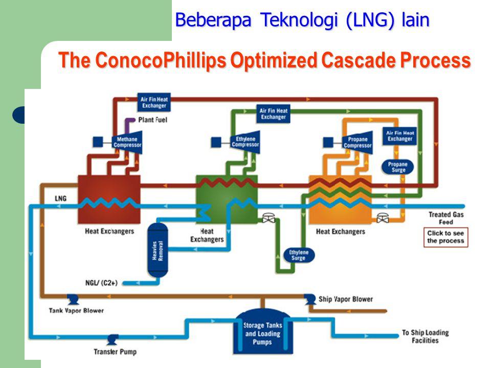 The ConocoPhillips Optimized Cascade Process Beberapa Teknologi (LNG) lain