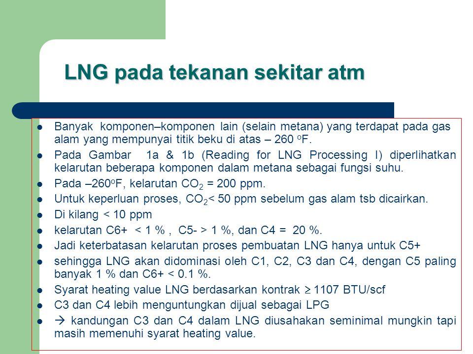 LNG pada tekanan sekitar atm  Banyak komponen–komponen lain (selain metana) yang terdapat pada gas alam yang mempunyai titik beku di atas – 260 o F.