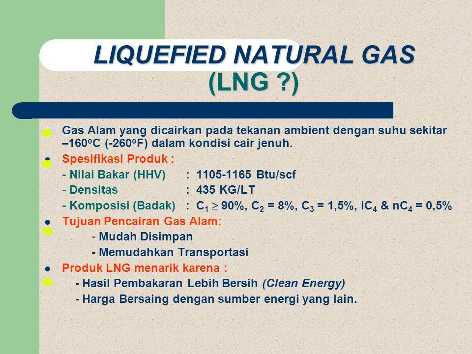 LIQUEFIED NATURAL GAS (LNG ?)  Gas Alam yang dicairkan pada tekanan ambient dengan suhu sekitar –160 o C (-260 o F) dalam kondisi cair jenuh.