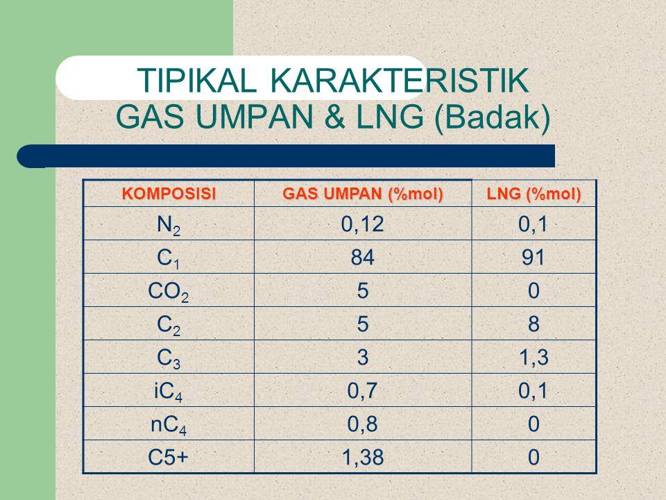 TIPIKAL KARAKTERISTIK GAS UMPAN & LNG (Badak) KOMPOSISI GAS UMPAN (%mol) LNG (%mol) N2N2 0,120,1 C1C1 8491 CO 2 50 C2C2 58 C3C3 31,3 iC 4 0,70,1 nC 4 0,80 C5+1,380