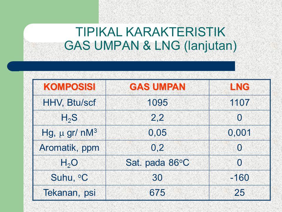 TIPIKAL KARAKTERISTIK GAS UMPAN & LNG (lanjutan) KOMPOSISI GAS UMPAN LNG HHV, Btu/scf10951107 H2SH2S2,20 Hg,  gr/ nM 3 0,050,001 Aromatik, ppm0,20 H2OH2OSat.