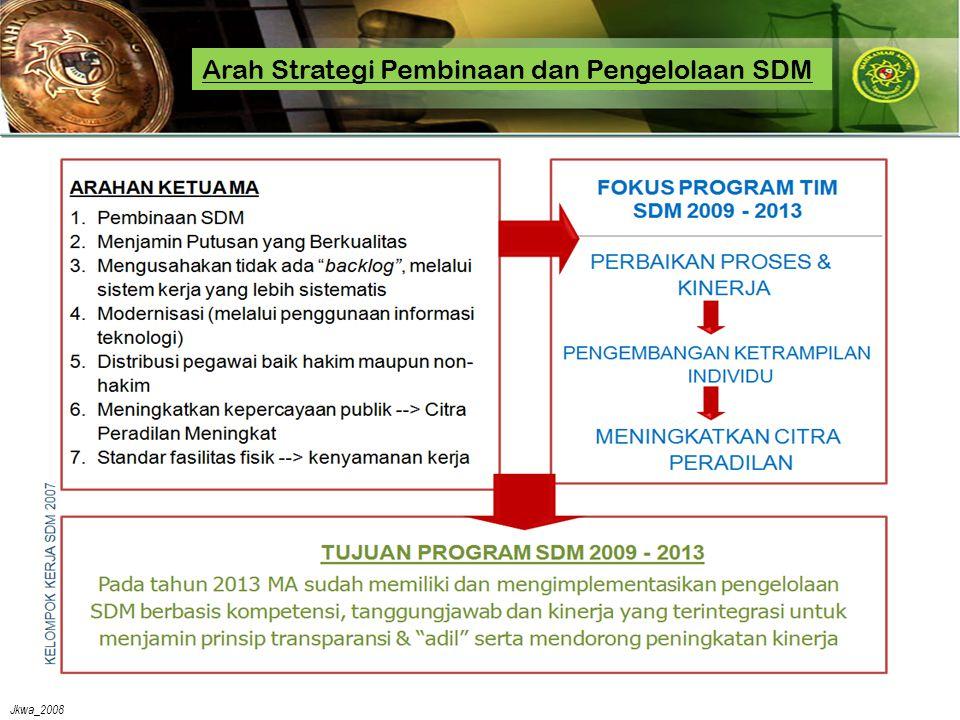 Jkwa_2008 Arah Strategi Pembinaan dan Pengelolaan SDM