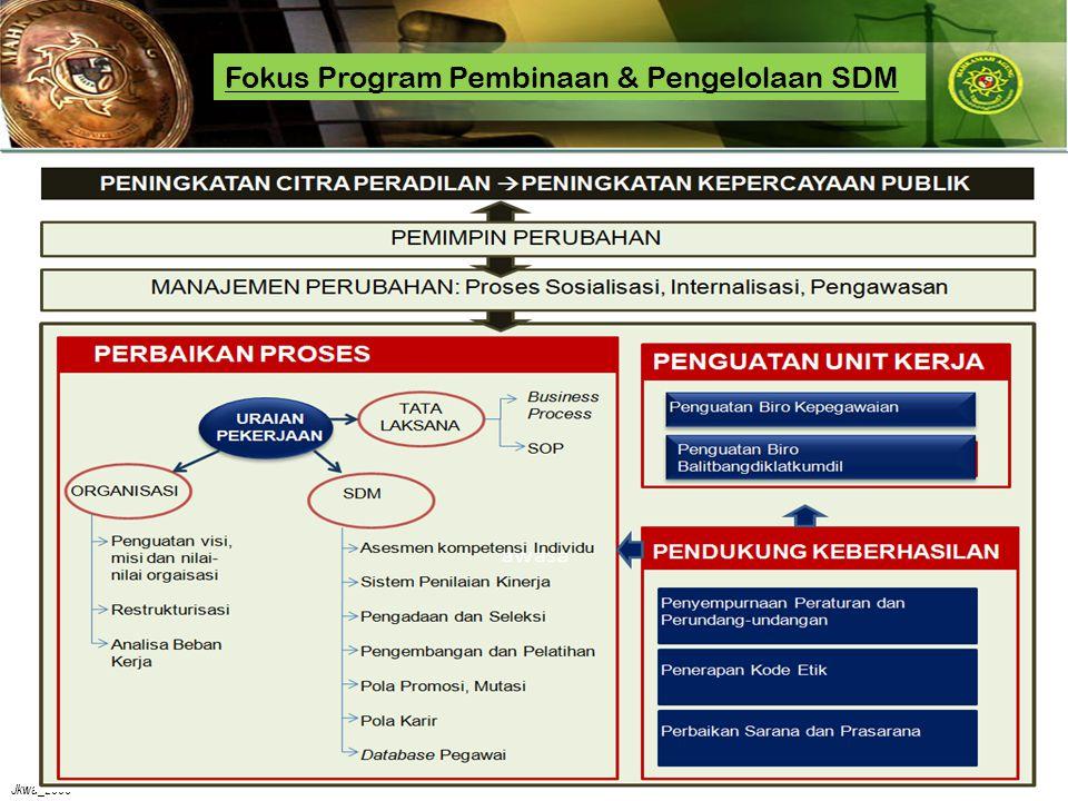Jkwa_2008 Fokus Program Pembinaan & Pengelolaan SDM