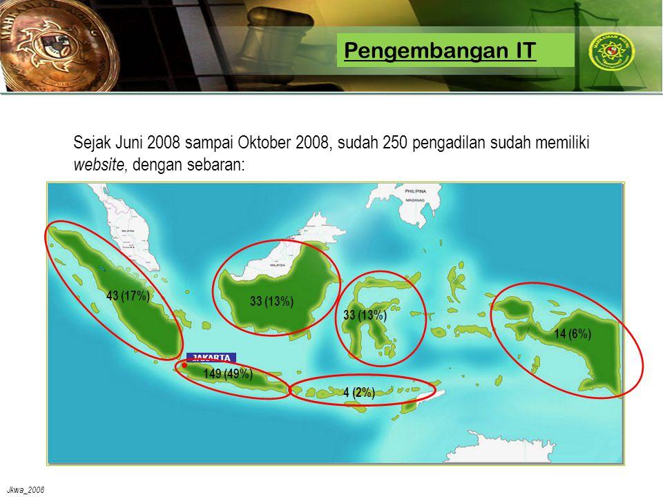 Jkwa_2008 Pengembangan IT Sejak Juni 2008 sampai Oktober 2008, sudah 250 pengadilan sudah memiliki website, dengan sebaran: JAKARTA 149 (49%) 43 (17%) 33 (13%) 4 (2%) 14 (6%)