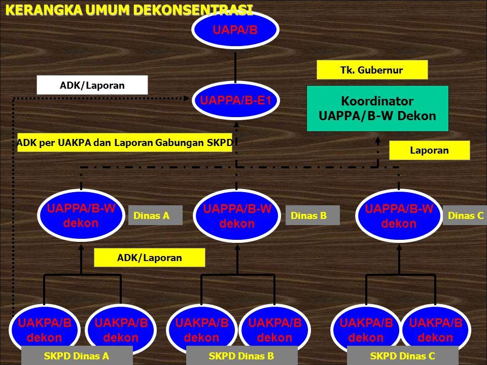 UAKPA/B dekon UAKPA/B dekon UAKPA/B dekon UAKPA/B dekon UAKPA/B dekon UAPPA/B-W dekon UAPPA/B-W dekon UAPPA/B-W dekon UAPPA/B-E1 UAPA/B Koordinator UA