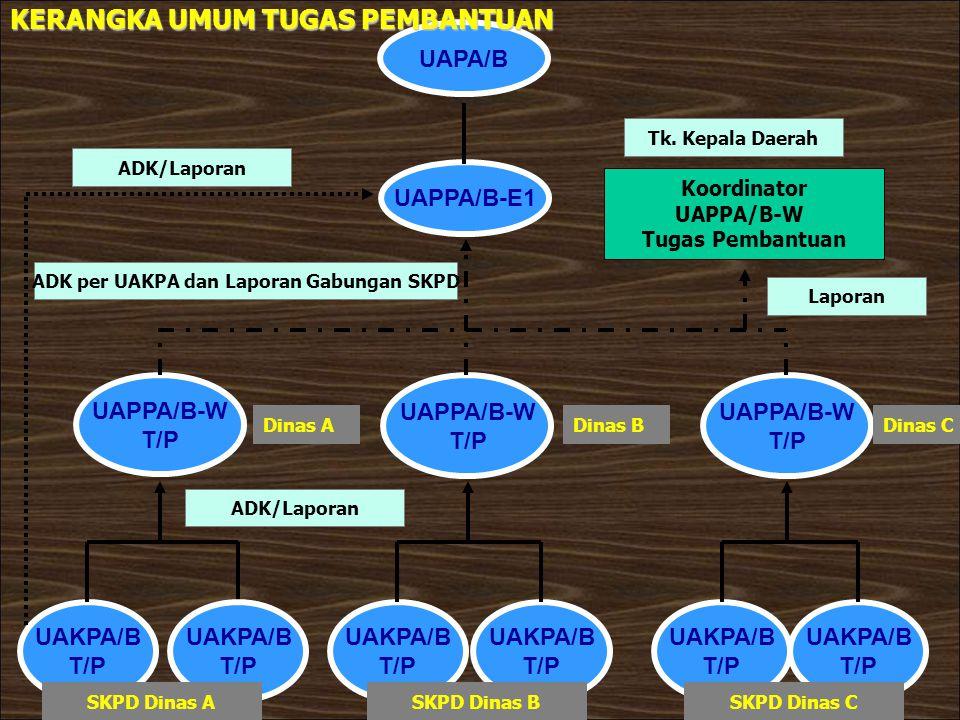 UAKPA/B T/P UAKPA/B T/P UAKPA/B T/P UAKPA/B T/P UAKPA/B T/P UAPPA/B-W T/P UAPPA/B-W T/P UAPPA/B-W T/P UAPPA/B-E1 UAPA/B Koordinator UAPPA/B-W Tugas Pe