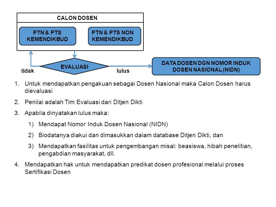 1.Untuk mendapatkan pengakuan sebagai Dosen Nasional maka Calon Dosen harus dievaluasi 2.Penilai adalah Tim Evaluasi dari Ditjen Dikti 3.Apabila dinya