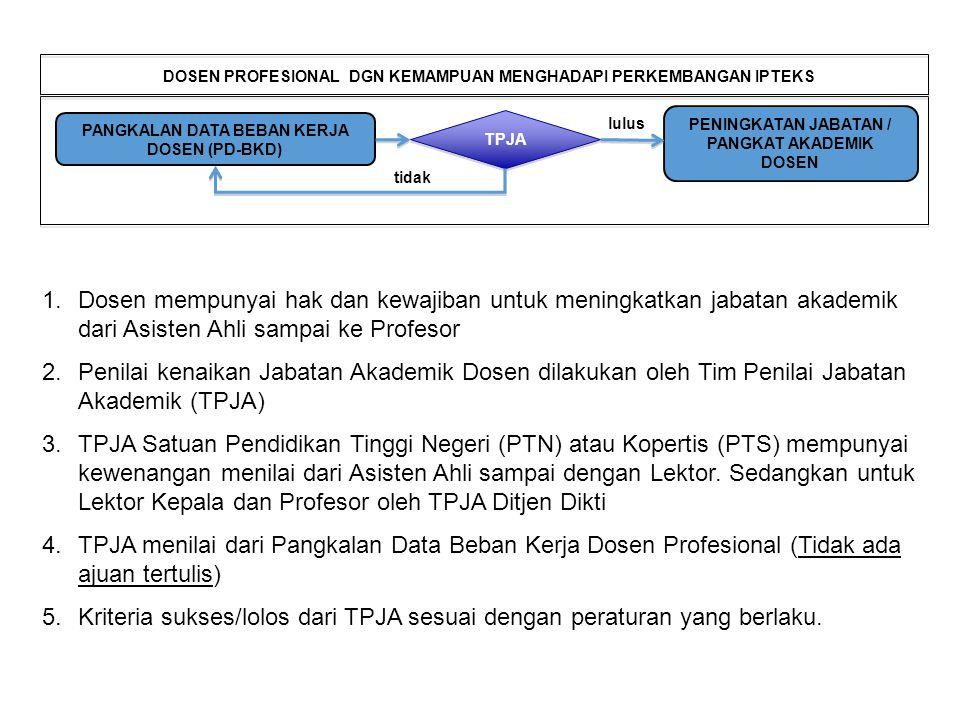 1.Dosen mempunyai hak dan kewajiban untuk meningkatkan jabatan akademik dari Asisten Ahli sampai ke Profesor 2.Penilai kenaikan Jabatan Akademik Dosen