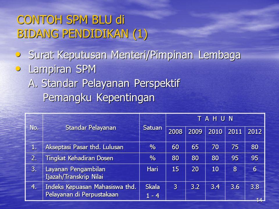 14 CONTOH SPM BLU di BIDANG PENDIDIKAN (1) • Surat Keputusan Menteri/Pimpinan Lembaga • Lampiran SPM A. Standar Pelayanan Perspektif Pemangku Kepentin