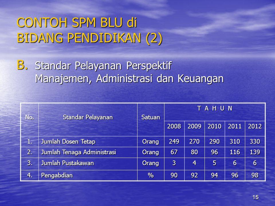 15 CONTOH SPM BLU di BIDANG PENDIDIKAN (2) B. Standar Pelayanan Perspektif Manajemen, Administrasi dan Keuangan No. Standar Pelayanan Satuan T A H U N