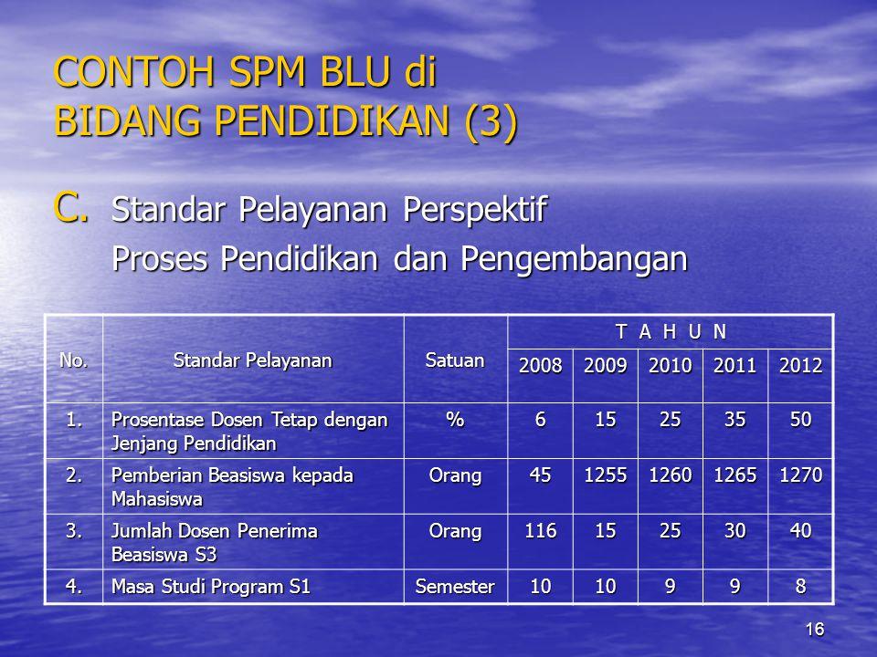 16 CONTOH SPM BLU di BIDANG PENDIDIKAN (3) C. Standar Pelayanan Perspektif Proses Pendidikan dan Pengembangan No. Standar Pelayanan Satuan T A H U N 2