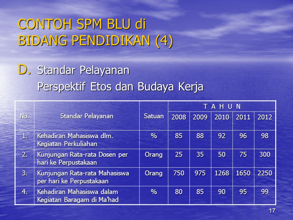 17 CONTOH SPM BLU di BIDANG PENDIDIKAN (4) D. Standar Pelayanan Perspektif Etos dan Budaya Kerja No. Standar Pelayanan Satuan T A H U N 20082009201020