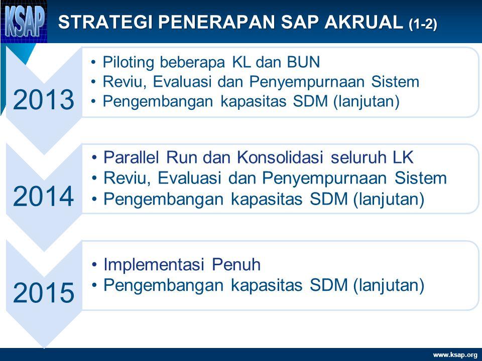 www.ksap.org 2013 •Piloting beberapa KL dan BUN •Reviu, Evaluasi dan Penyempurnaan Sistem •Pengembangan kapasitas SDM (lanjutan) 2014 •Parallel Run da