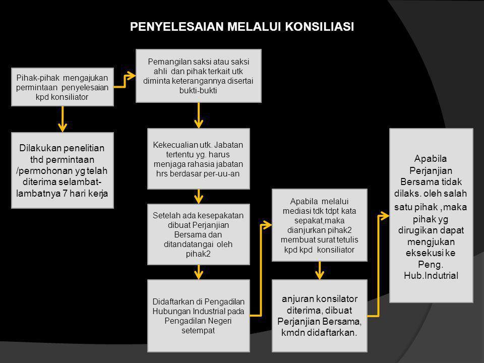Penyelesaian Melalui Konsiliasi  Proses Konsiliasi merupakan penyelesaian perselisihan kepentingan,perselisihan PHK, atau perselisihan antar serikat
