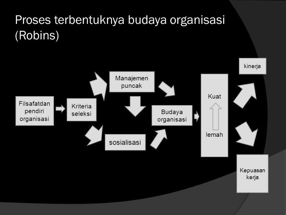 4.Program penilaian kinerja serta sistem penghargaan bagi karyawan yang berprestasi. 5.Menumbuhkan rasa saling memiliki antar anggota organisasi. 6.Me