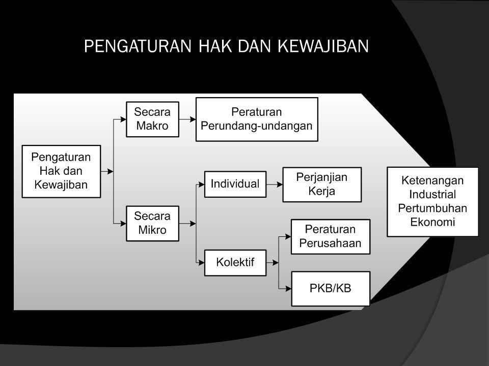 Bentuk hukum pengaturan hubungan kerja : Pengaturan Hak dan Kewajiban Dalam Hubungan Kerja Secara Mikro :  Perjanjian Kerja ( Perjanjian Kerja Waktu