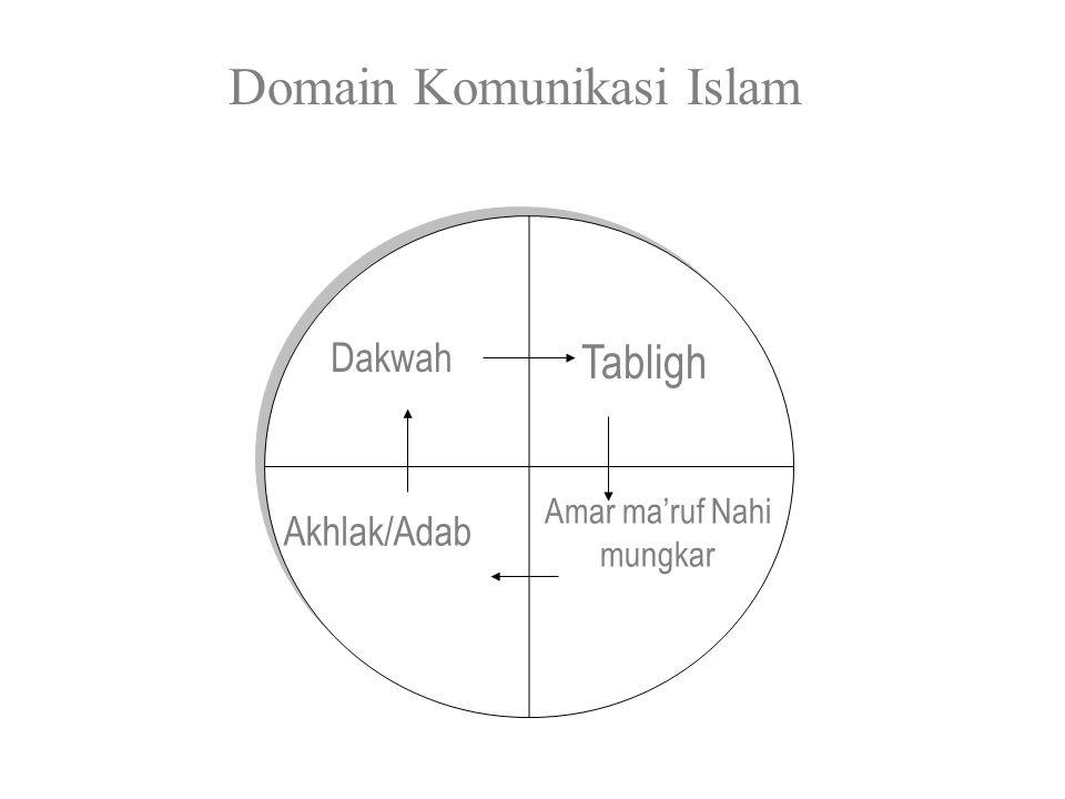 Akhlak/Adab Tabligh Dakwah Amar ma'ruf Nahi mungkar Domain Komunikasi Islam