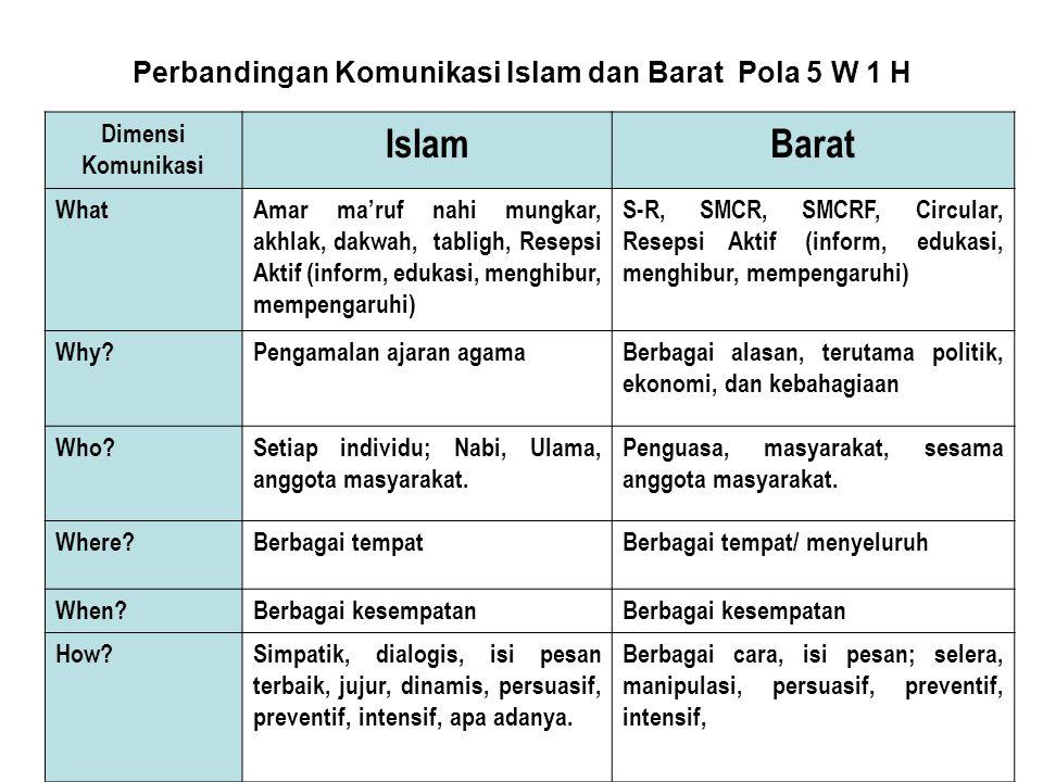 Perbandingan Komunikasi Islam dan Barat Pola 5 W 1 H Dimensi Komunikasi IslamBarat WhatAmar ma'ruf nahi mungkar, akhlak, dakwah, tabligh, Resepsi Akti
