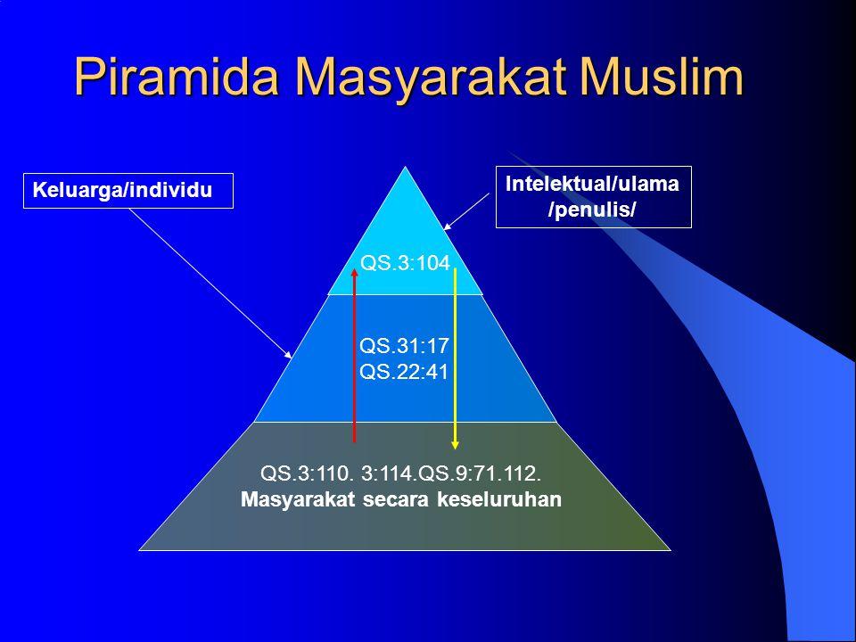 Piramida Masyarakat Muslim QS.3:104 QS.31:17 QS.22:41 QS.3:110. 3:114.QS.9:71.112. Masyarakat secara keseluruhan Intelektual/ulama /penulis/ Keluarga/