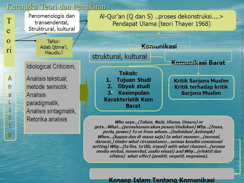 Idiological Criticism, Analisis tekstual; metode semiotik: Analisis paradigmatik, Analisis sintagmatik, Retorika analisis Tafsir: Adab Ijtima'i, Maudl