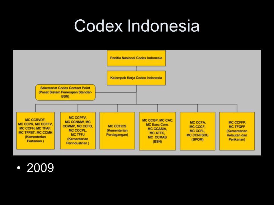 Codex Indonesia •2009