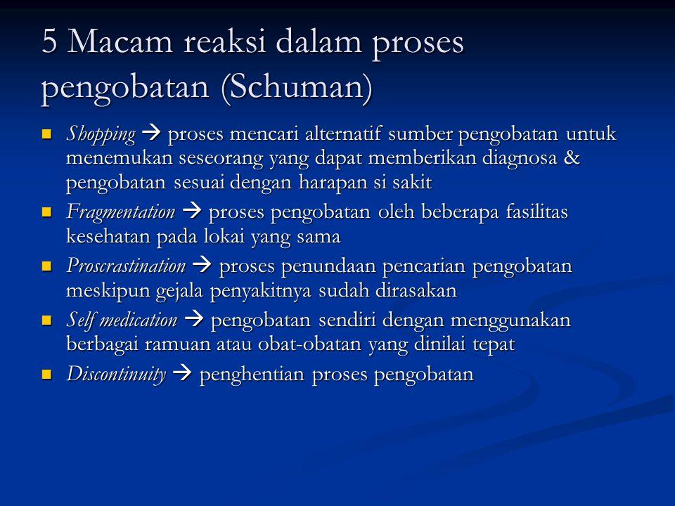 5 Macam reaksi dalam proses pengobatan (Schuman)  Shopping  proses mencari alternatif sumber pengobatan untuk menemukan seseorang yang dapat memberi
