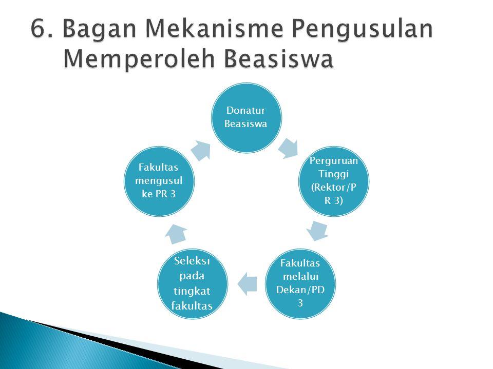 Donatur Beasiswa Perguruan Tinggi (Rektor/P R 3) Fakultas melalui Dekan/PD 3 Seleksi pada tingkat fakultas Fakultas mengusul ke PR 3