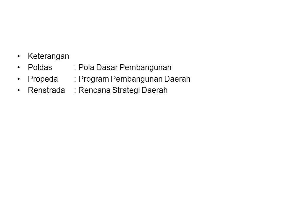 •K•Keterangan •P•Poldas: Pola Dasar Pembangunan •P•Propeda: Program Pembangunan Daerah •R•Renstrada: Rencana Strategi Daerah