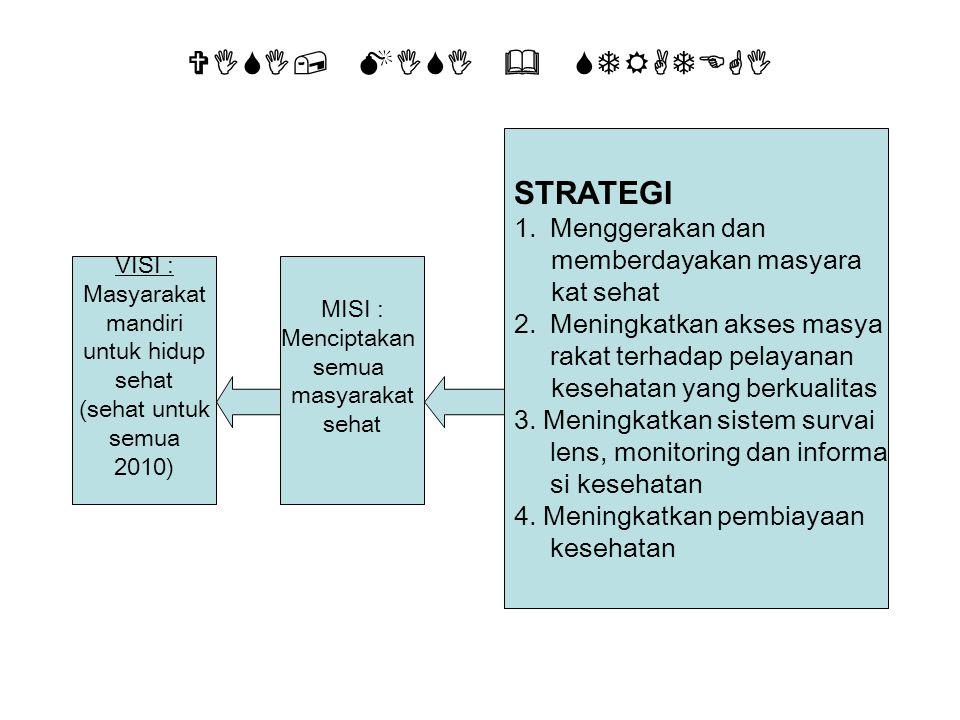 VISI, MISI & STRATEGI VISI : Masyarakat mandiri untuk hidup sehat (sehat untuk semua 2010) STRATEGI 1.Menggerakan dan memberdayakan masyara kat sehat