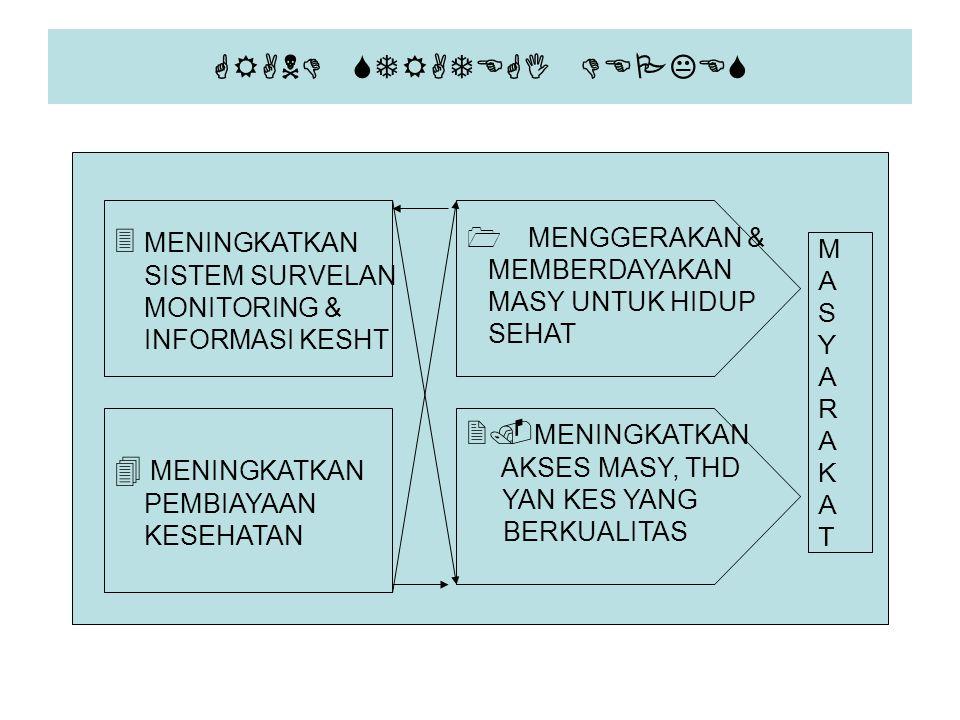 GRAND STRATEGI DEPKES 3 MENINGKATKAN SISTEM SURVELAN MONITORING & INFORMASI KESHT 1 MENGGERAKAN & MEMBERDAYAKAN MASY UNTUK HIDUP SEHAT 4 MENINGKATKAN
