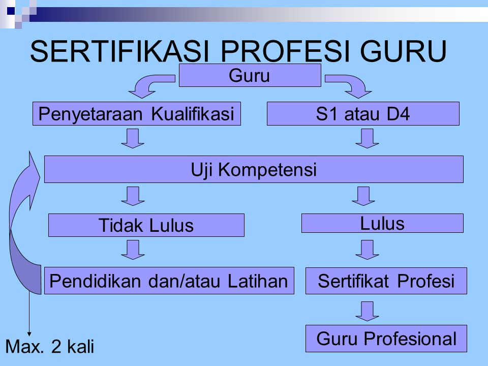 Guru Penyetaraan KualifikasiS1 atau D4 Uji Kompetensi Sertifikat Profesi Guru Profesional Lulus Tidak Lulus Pendidikan dan/atau Latihan Max. 2 kali SE