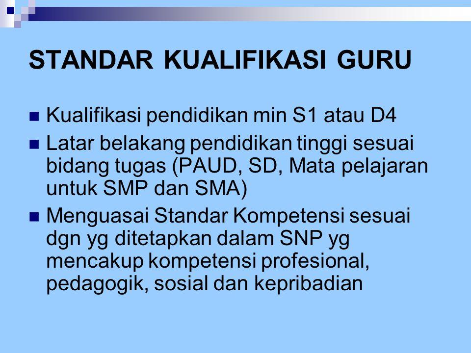 STANDAR KUALIFIKASI GURU  Kualifikasi pendidikan min S1 atau D4  Latar belakang pendidikan tinggi sesuai bidang tugas (PAUD, SD, Mata pelajaran untu