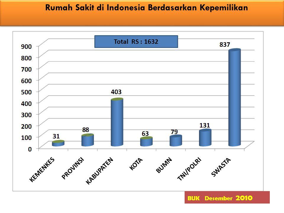 Rumah Sakit di Indonesia Berdasarkan Kepemilikan Rumah Sakit di Indonesia Berdasarkan Kepemilikan BUK Desember 2010 Total RS : 1632