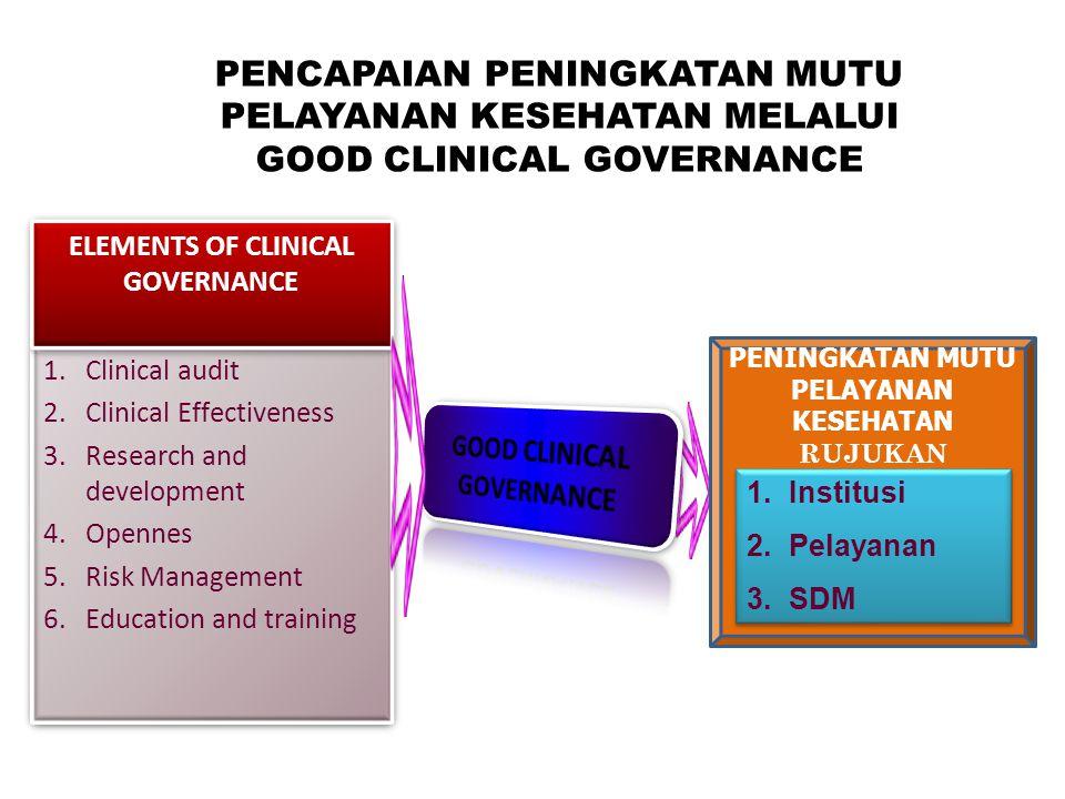 1.Institusi 2.Pelayanan 3.SDM 1.Institusi 2.Pelayanan 3.SDM PENINGKATAN MUTU PELAYANAN KESEHATAN RUJUKAN 1.Clinical audit 2.Clinical Effectiveness 3.Research and development 4.Opennes 5.Risk Management 6.Education and training 1.Clinical audit 2.Clinical Effectiveness 3.Research and development 4.Opennes 5.Risk Management 6.Education and training ELEMENTS OF CLINICAL GOVERNANCE PENCAPAIAN PENINGKATAN MUTU PELAYANAN KESEHATAN MELALUI GOOD CLINICAL GOVERNANCE