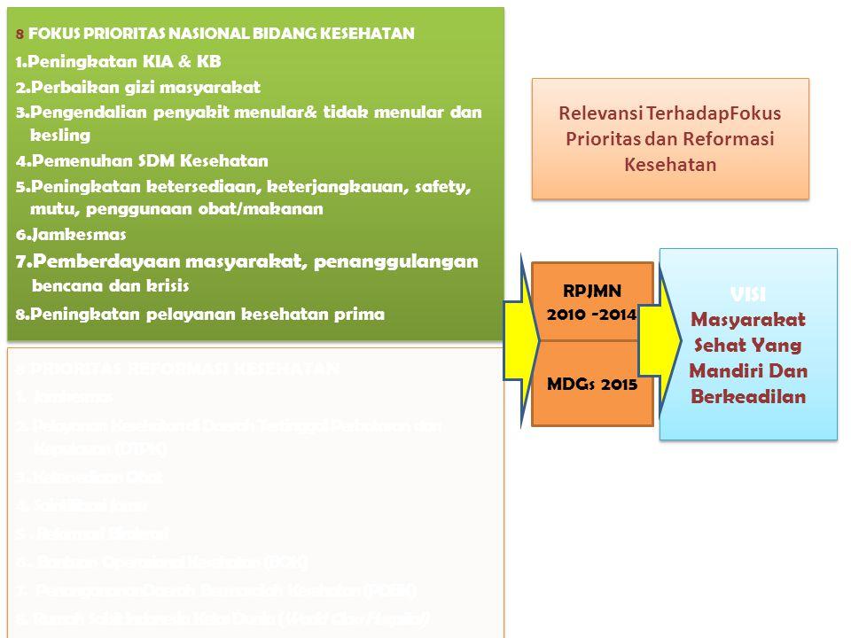 8 ( DELAPAN ) PROGRAM UNGGULAN KEMENTERIAN KESEHATAN RI TAHUN 2010-2014 8 ( DELAPAN ) PROGRAM UNGGULAN KEMENTERIAN KESEHATAN RI TAHUN 2010-2014  KETERSEDIAAN, DISTRIBUSI, RETENSI DAN MUTU SDM YG TERDIRI DARI BEASISWA / TUGAS BELAJAR  REVITALISASI PELAYANAN KESEHATAN  PEMBERDAYAAN MASYARAKAT MELALUI DESA SIAGA AKTIF DAN PENINGKATAN PHBS  KETERSEDIAAN, DISTRIBUSI, KEAMANAN, MUTU, EFEKTIVITAS, KETERJANGKAUAN OBAT, VAKSIN DAN ALKES  JAMINAN KESEHATAN  JAMPERSAL  KEBERPIHAKAN DTPK & DBK  WORLD CLASS HEALTH CARE
