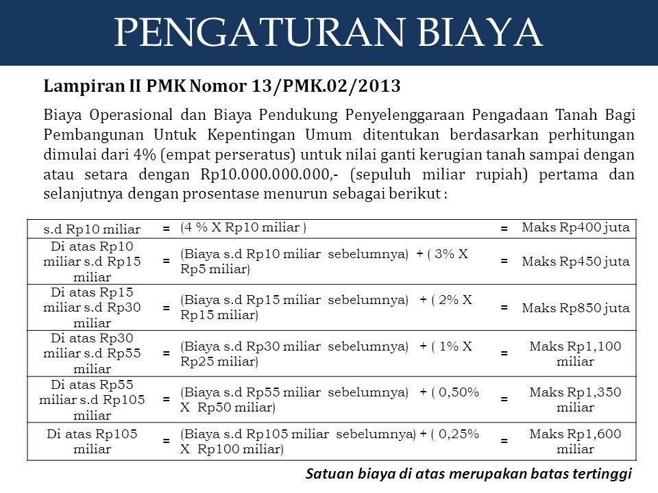 s.d Rp10 miliar= (4 % X Rp10 miliar ) = Maks Rp400 juta Di atas Rp10 miliar s.d Rp15 miliar = (Biaya s.d Rp10 miliar sebelumnya) + ( 3% X Rp5 miliar)