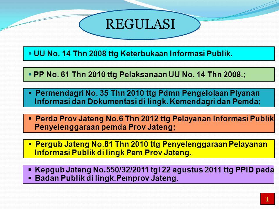 1 REGULASI  UU No. 14 Thn 2008 ttg Keterbukaan Informasi Publik.  PP No. 61 Thn 2010 ttg Pelaksanaan UU No. 14 Thn 2008.;  Permendagri No. 35 Thn 2