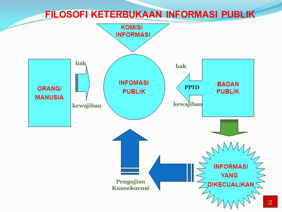 ORANG/ MANUSIA INFOMASI PUBLIK FILOSOFI KETERBUKAAN INFORMASI PUBLIK INFORMASI YANG DIKECUALIKAN Pengujian Konsekuensi hak kewajiban BADAN PUBLIK PPID