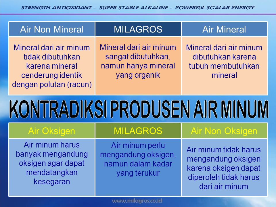 Air Non MineralAir MineralMILAGROS Mineral dari air minum tidak dibutuhkan karena mineral cenderung identik dengan polutan (racun) Mineral dari air mi
