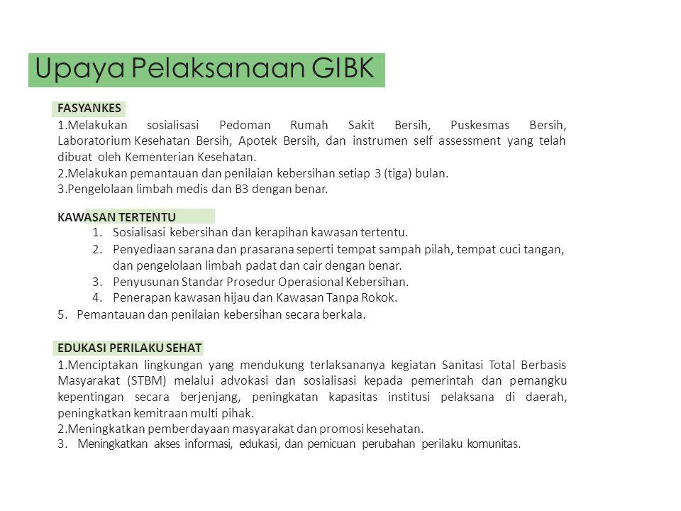 FASYANKES 1.Melakukan sosialisasi Pedoman Rumah Sakit Bersih, Puskesmas Bersih, Laboratorium Kesehatan Bersih, Apotek Bersih, dan instrumen self asses