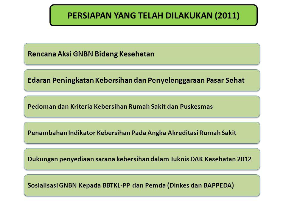 PERSIAPAN YANG TELAH DILAKUKAN (2011) Rencana Aksi GNBN Bidang Kesehatan Edaran Peningkatan Kebersihan dan Penyelenggaraan Pasar Sehat Pedoman dan Kri