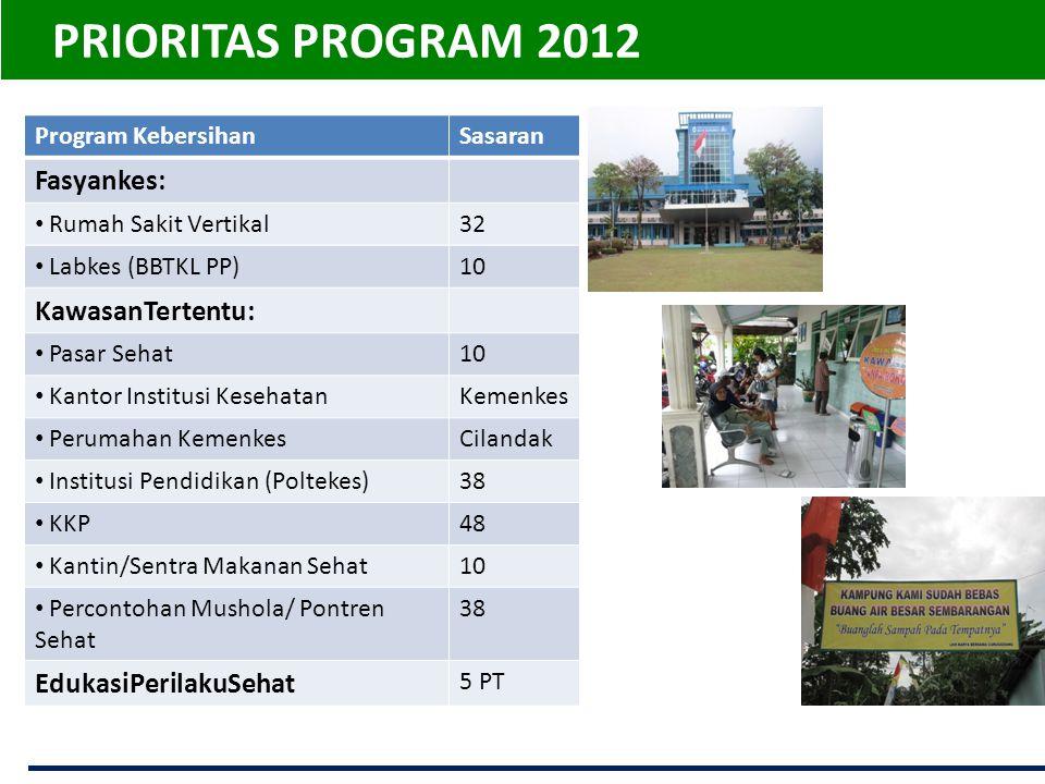 PRIORITAS PROGRAM 2012 Program KebersihanSasaran Fasyankes: • Rumah Sakit Vertikal32 • Labkes (BBTKL PP)10 KawasanTertentu: • Pasar Sehat10 • Kantor I