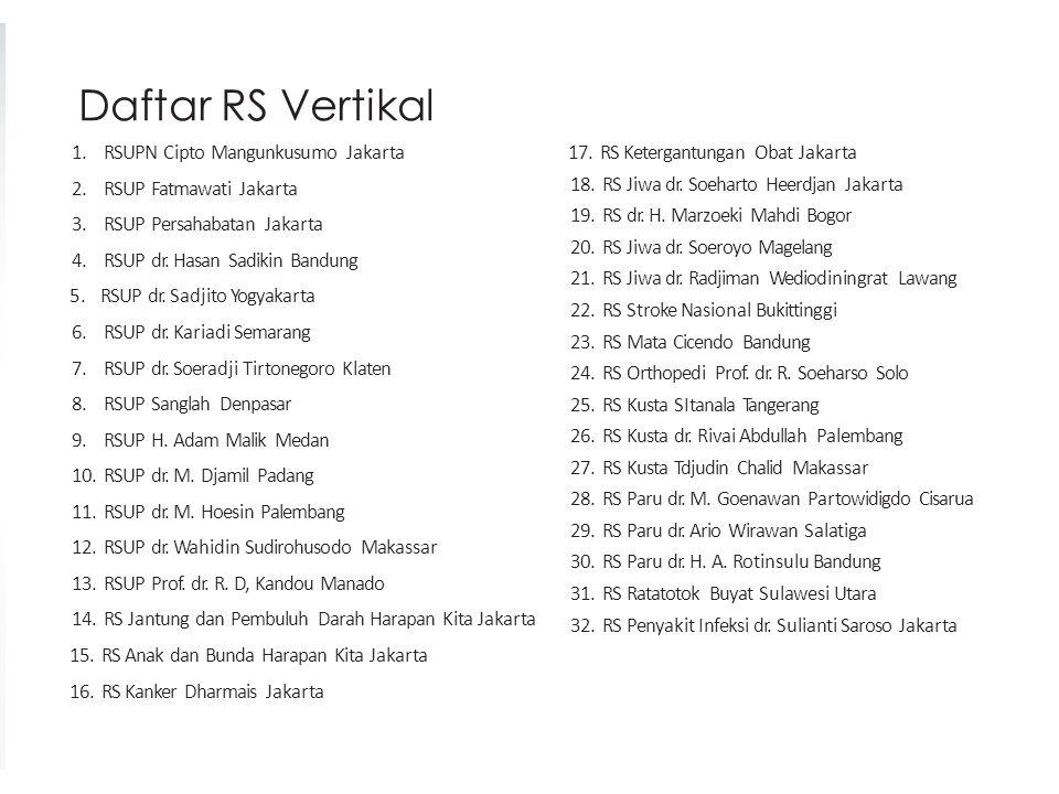 Daftar RS Vertikal 1.RSUPN Cipto Mangunkusumo Jakarta 2.RSUP Fatmawati Jakarta 3.RSUP Persahabatan Jakarta 4.RSUP dr. Hasan Sadikin Bandung 5. RSUP dr