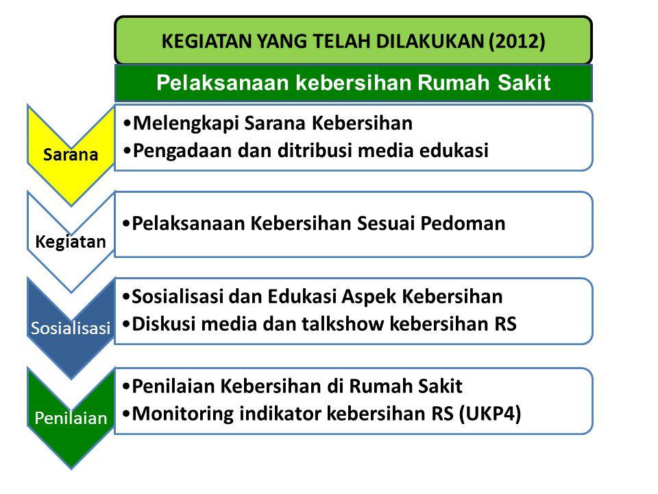 KEGIATAN YANG TELAH DILAKUKAN (2012) Pelaksanaan kebersihan Rumah Sakit Sarana •Melengkapi Sarana Kebersihan •Pengadaan dan ditribusi media edukasi Ke